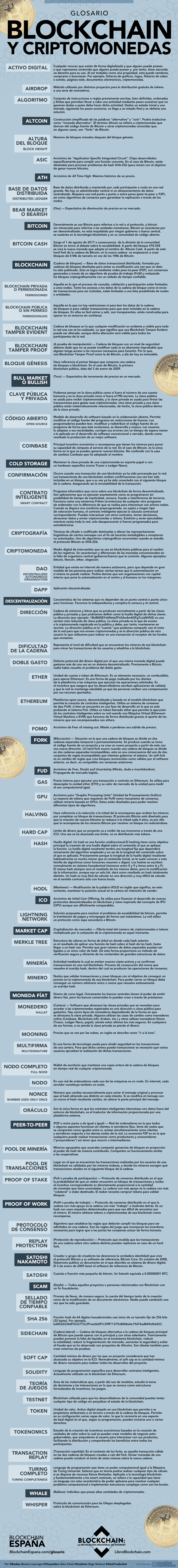 terminologia bitcoin